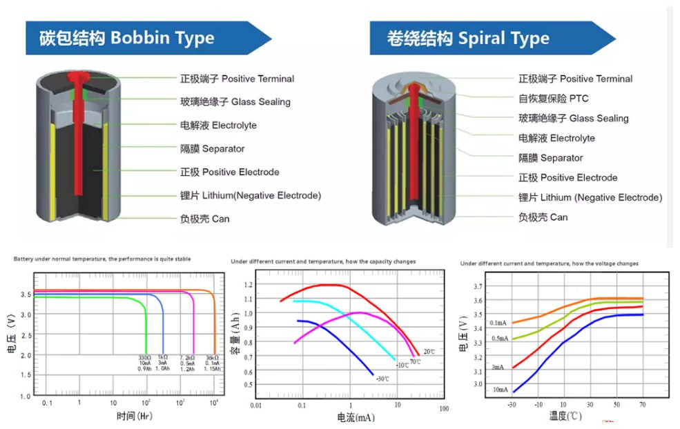 li-socl2 er9v lithium battery 9v alarm battery 1200mah for multimeter