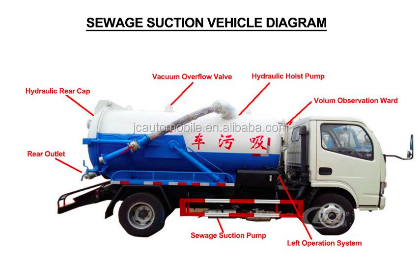 Beste Jac Truck Riolering Tankser Vrachtwagens Sales