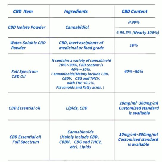 Частная этикетка 100% фабричная поставка высокого качества конопляное масло/конопляное эфирное масло CBD 100 мг/мл
