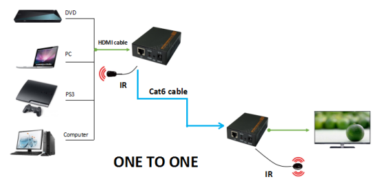 HD Extender 120M over TCP/IP, Resolution up to 1920*1080@60Hz and IR signal transmission