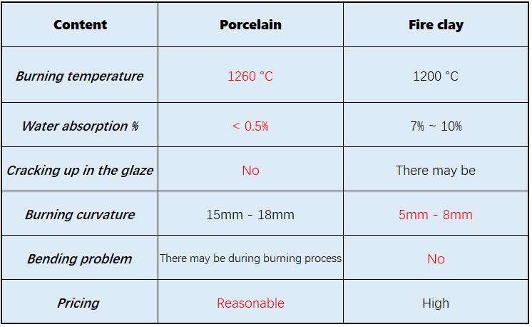 Porcelain VS fireclay (2).png