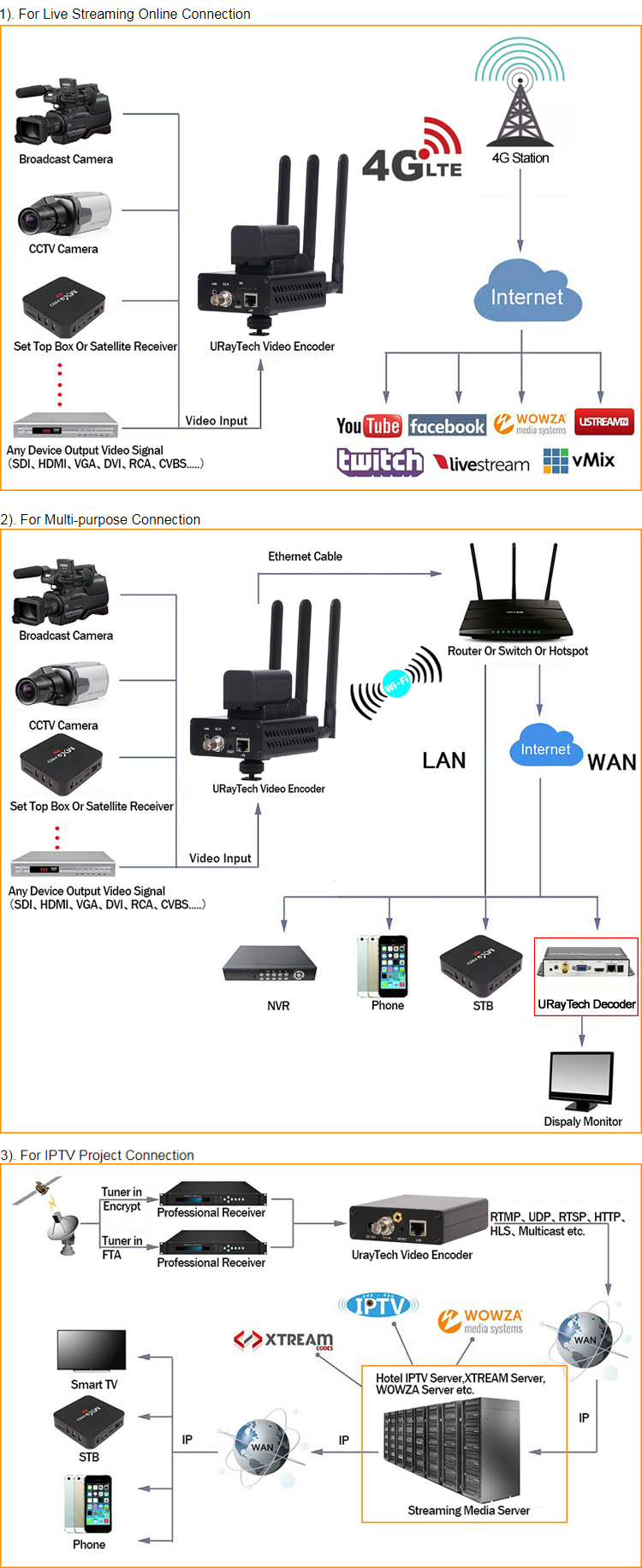 URay 4G Stream H.265 wifi SDI Video Encoder Transmitter ip encoder live Broadcast