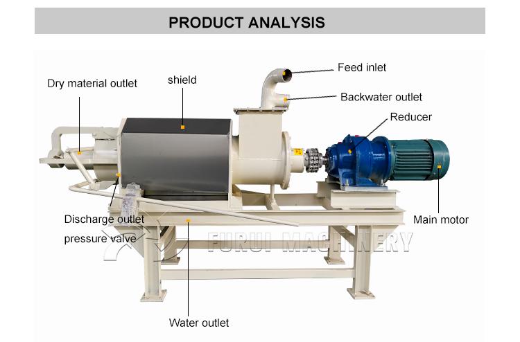 Professionelle tier mist fest-flüssig-separator/dünger entwässerung für tierdung/dung entwässerung maschine mit speziellen design