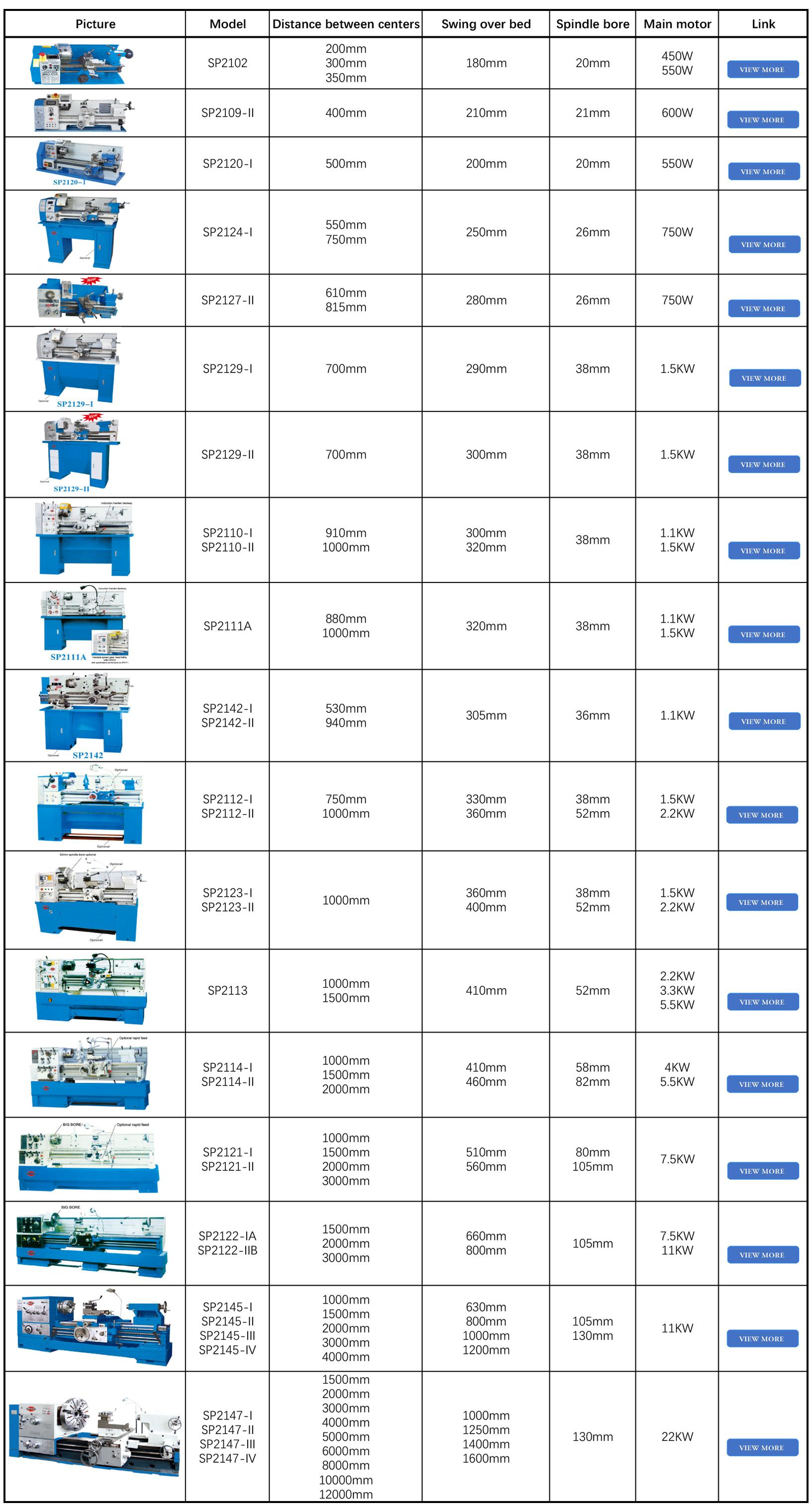 Venda fábrica chinesa diretamente paralela horizontal industrial máquina torno SP2121 (I/II)