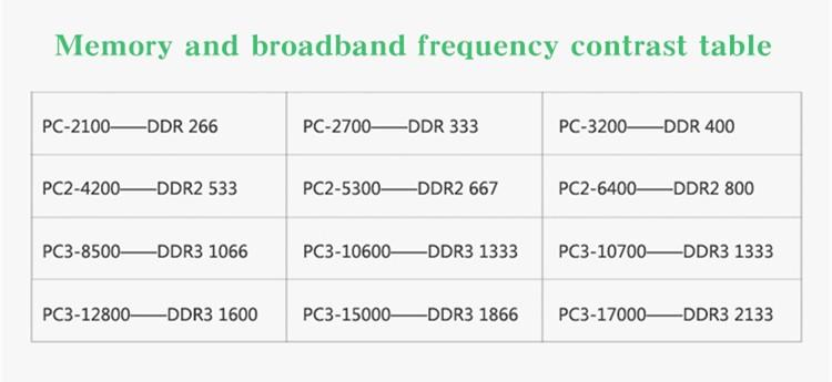 AIYIGI Notebook RAM DDR2 1GB PC2-4200S 533MHz 1.8V Laptop Memory