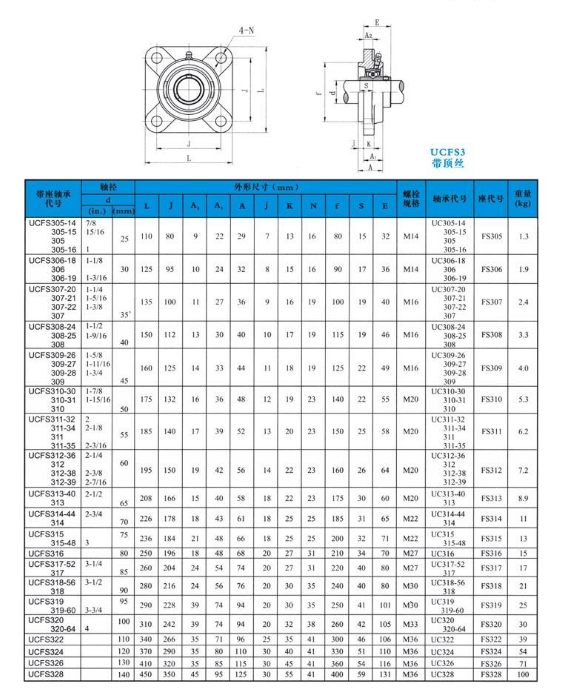 Factory price UCFS310 pillow block bearing FS310 insert bearing