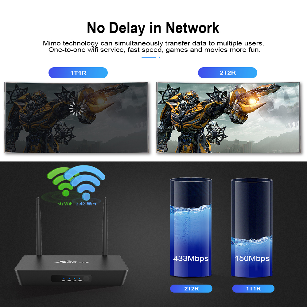 Factory Price OEM Customized Service Quad Core Processor X96 Link Router Android TV Box