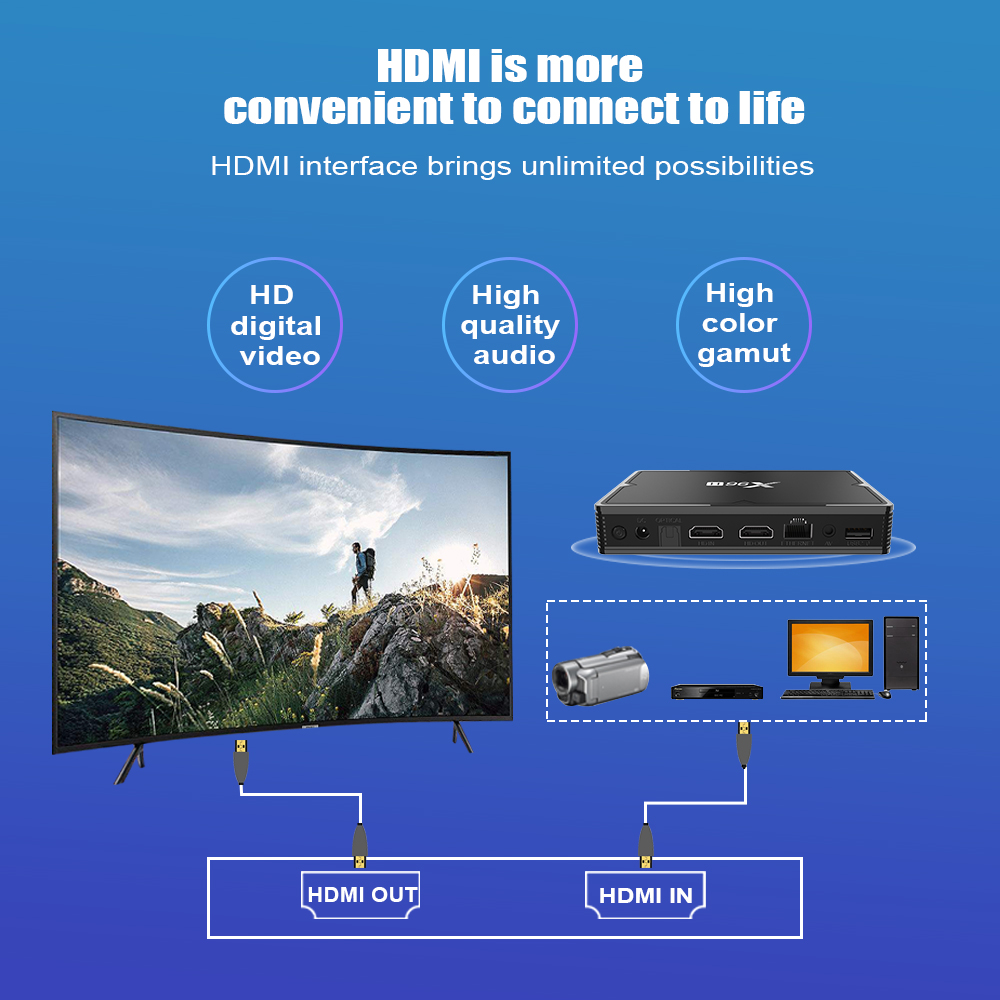Dual WIFI HDMI In TV Box X96H X96H Android 9.0 TV  Set Top Box