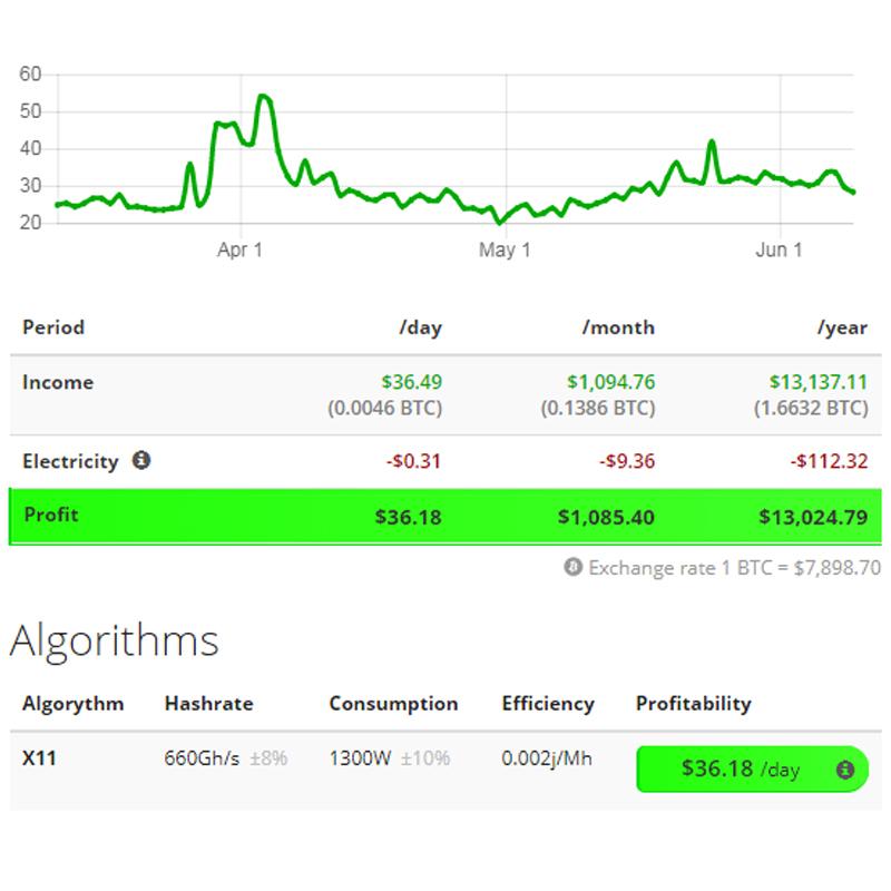 Shenzhen ASL 2019 new arrival most profitable antminer strong stu u6 btc 660gh/s algorithm x11 miner Strongu