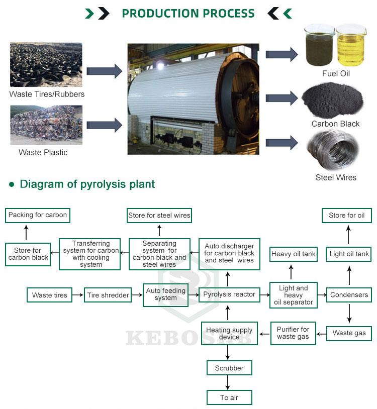उच्च गुणवत्ता 10 टन पानी ठंडा बेकार टायर/रबर/प्लास्टिक pyrolysis मशीन