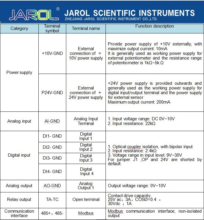 Jarol 3 Fase Vfd Vector Ac Drives 1.5kw 2.2kw 3.7kw Frequentieregelaar