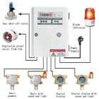 Fixed Gas Leak Detector Alarm Match Controller And Multi Channel Gas Alarm Controller