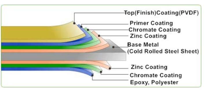 מפעל מכירת מחיר צבעוני מצופה פלדת צלחת Prepainte פלדה סליל עבור בניית בניין