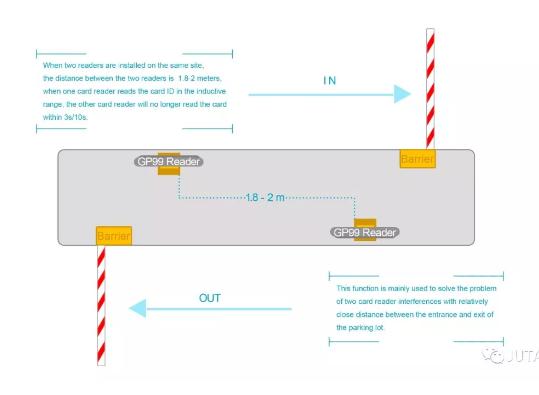 Το JUTAI χαμηλής συχνότητας αναγνώστης μεσαίου εύρους GP-99 είναι ένα σύστημα διαχείρισης πρόσβασης και ελέγχου πρόσβασης οχήματος στάθμευσης