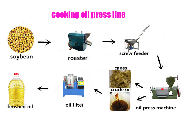 Extra virgin olive oil cold press oil press machine
