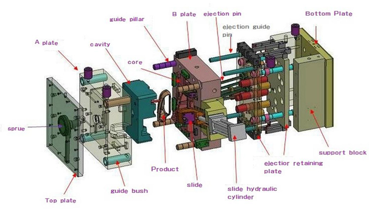 OEM ABS HDPE PP Nhựa PVC CNC Các Bộ Phận Công Nhựa Phụ Tùng Ép Phun
