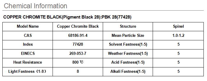 Màu Sắc Tố Bột Màu Đen Sắc Tố Cho Lớp Phủ, Sắc Tố Đen 28