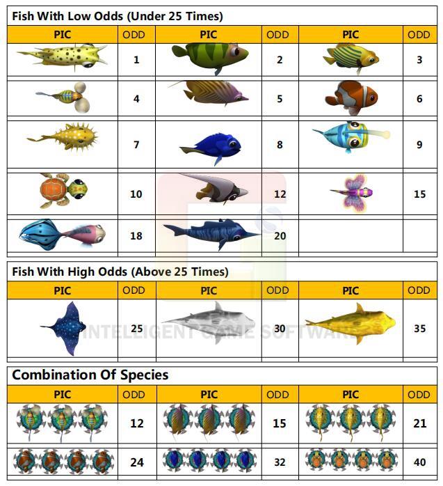 높은 승률 오락 전자 소프트웨어 물고기 사냥 게임