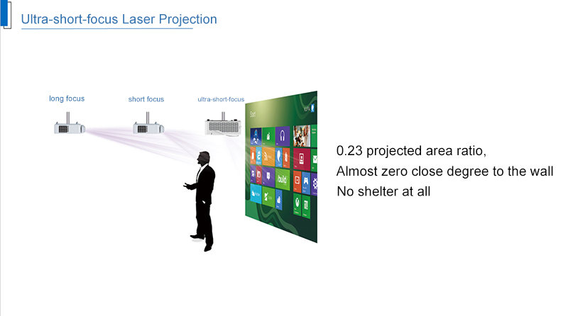 DLP Laser Projector 3600 Lumens Digital Ultra Short Projector for Business and Education Build in Computer