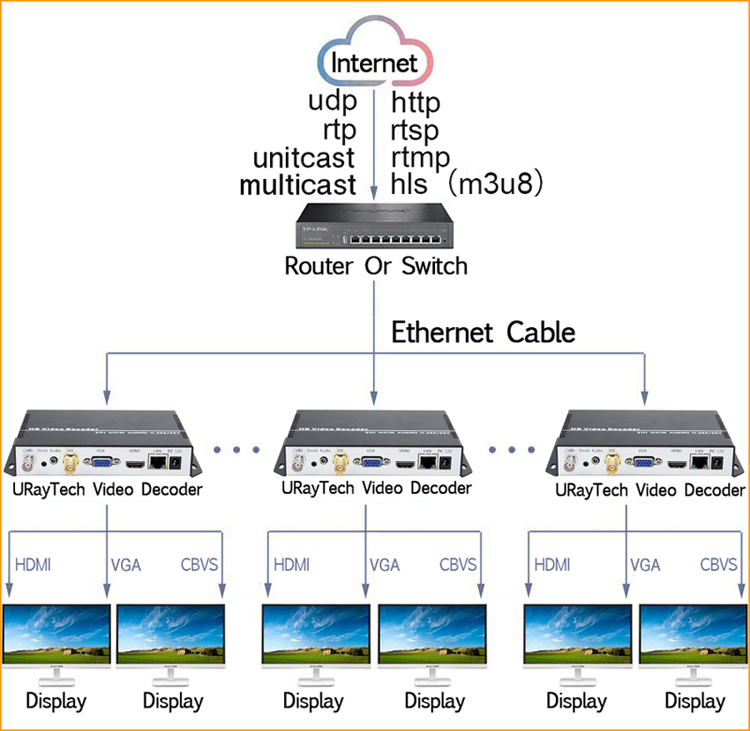 URay UHD 4K H.265 H.264 HDMI VGA CVBS מפענח HD SD וידאו אודיו IP הזרמת מפענח תמיכת SRT