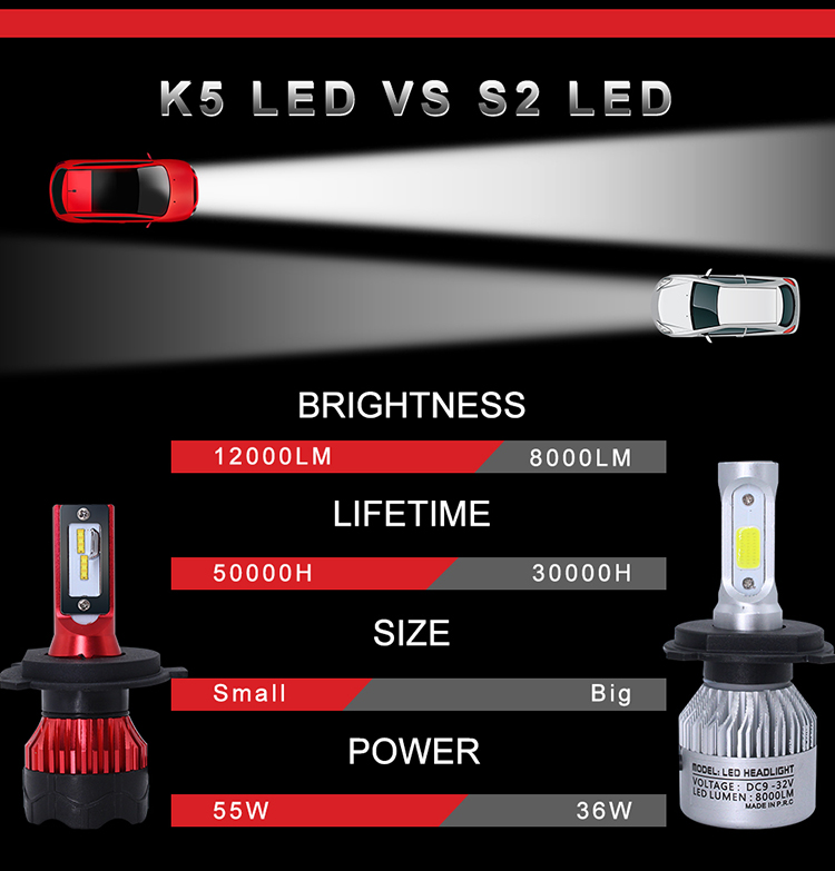 Newest spotlight 12000LM 60W led lights cars H1 H3 H4 LED lamp H7 H11 9005 9006 car led headlight bulb