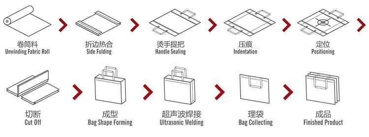 2019 Nuovo Mercato automatico laminato non tessuto sacchetto che fa macchina
