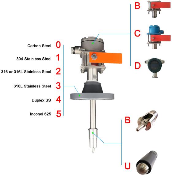 Bidirezionale 2 Flangia di Connessione Maiale Signaler Indicatore per Gasdotto