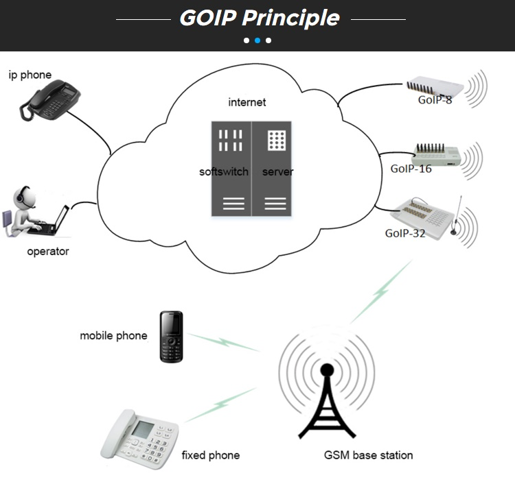 Goip 32 port GSM cheap gsm voip gateway ,  voip router low cost device for call teminal free registration