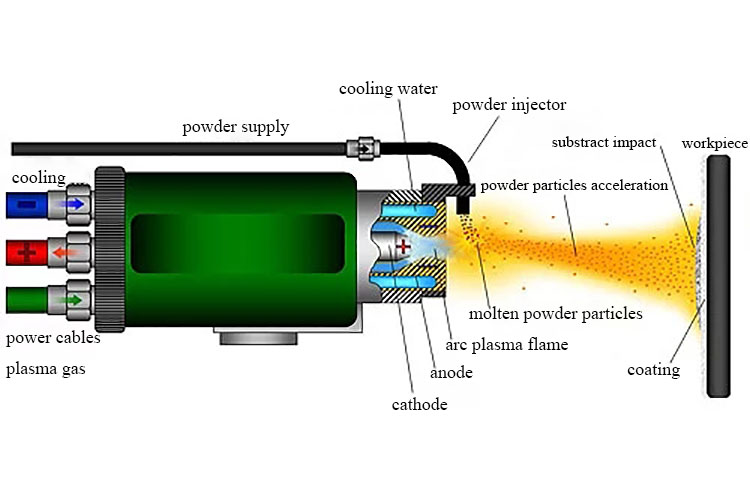 Chrome sputter target coating machine, metal sputter target coating machine plasma spraying equipment