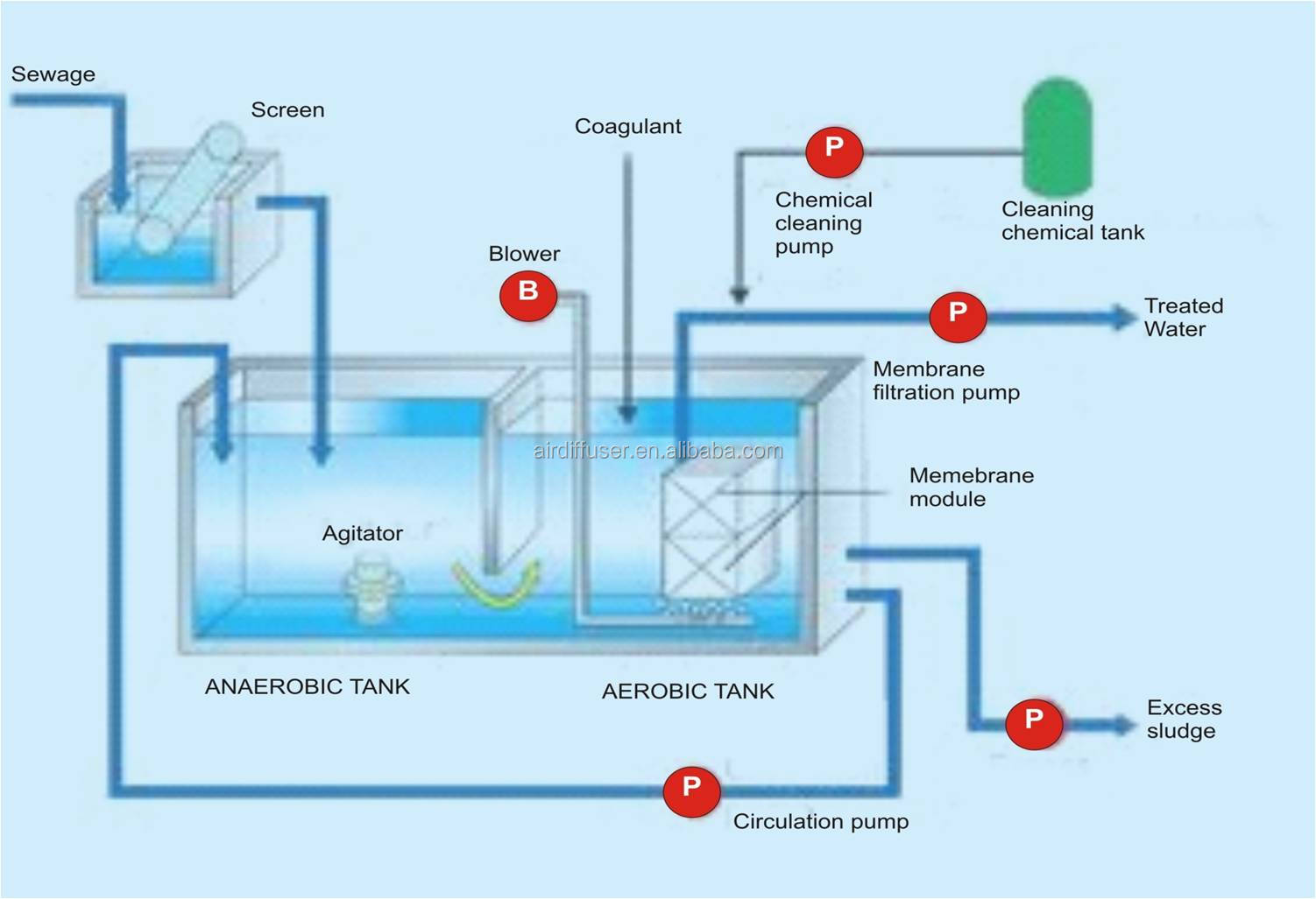 Wastewater Treatments Product : Biowatertech wastewater treatment plant equipment buy