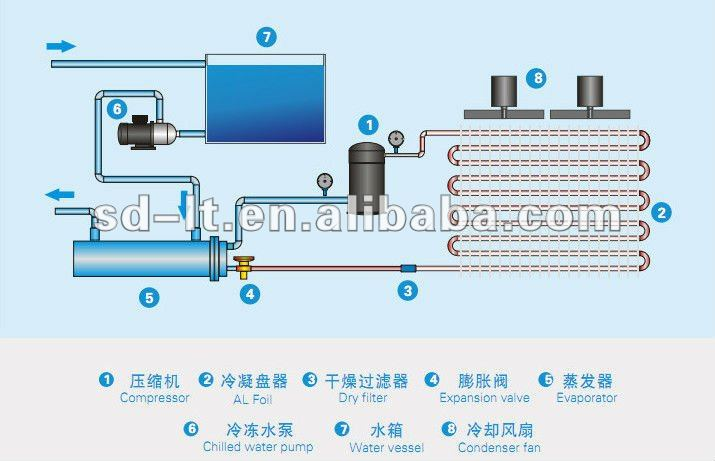 Air Cooled Chiller Refrigeration System Buy Chiller Air