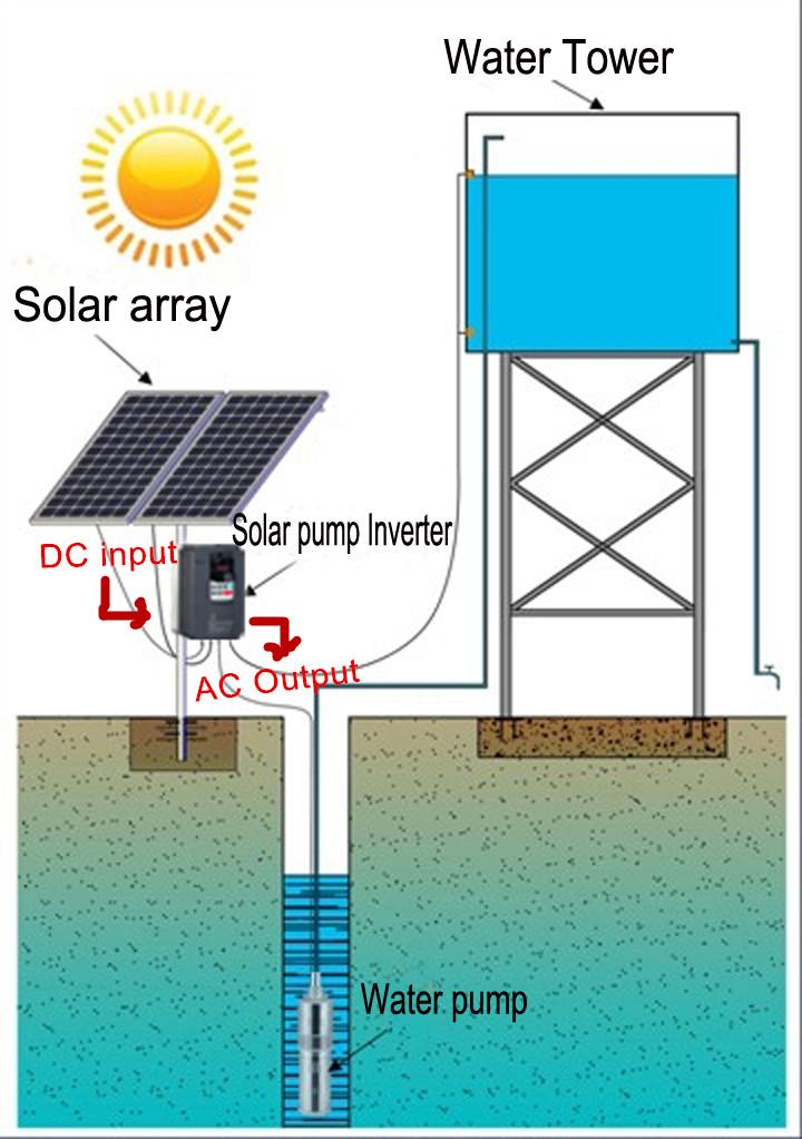 Best Price Solar Off Grid Inverter Solar Water Pump Inverter 3phase Id 9162123 Buy China Solar Pump Inverter Solar Inverter Pv Inverter Ec21