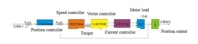 2-phase nema 23 brushless DC motor driver cnc 86 stepper servo motor driver 2HSS86H