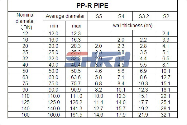 Price of ppr pipes pipe sizes chart popular