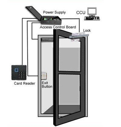 20000 Users Magnetic Door Access Control System With Rfid