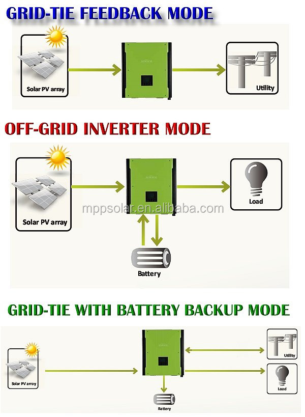 HT1BEndFHxdXXagOFbX4 5kw hybrid solar inverter grid tied pv inverter with battery back  at mifinder.co