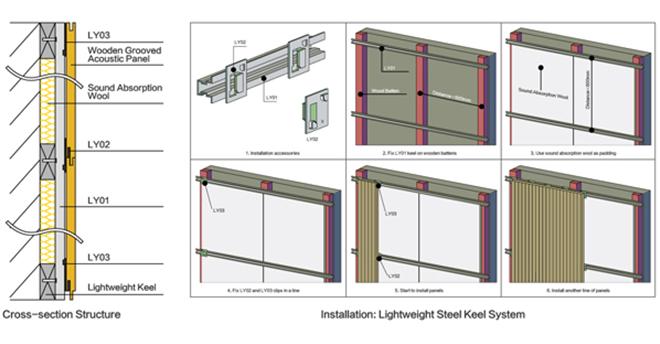 Sound Absorbing Door Panels