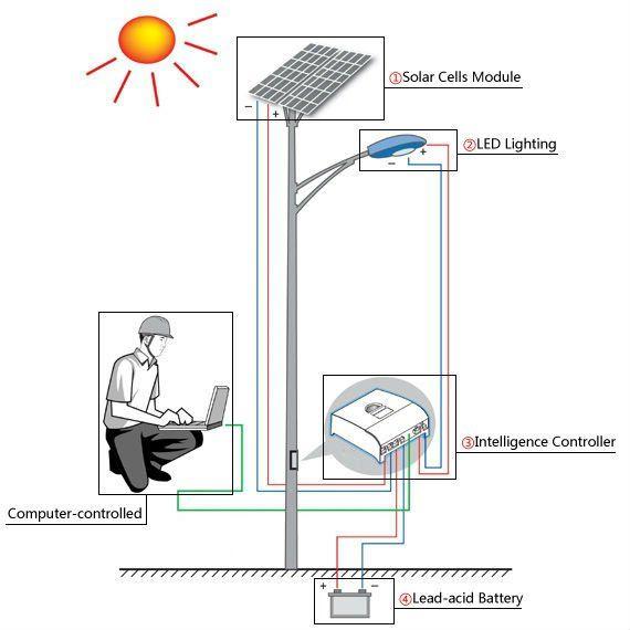 Motion Sensor Led Street Light Off Grid Solar Powered
