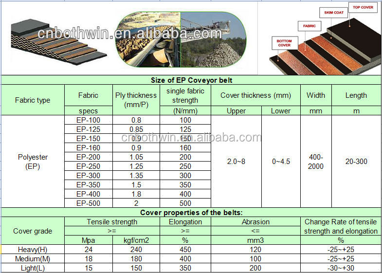 Pn200 4ply 10 3 Covers 1050 Mm Grade Quot M Quot 24mpa Conveyor