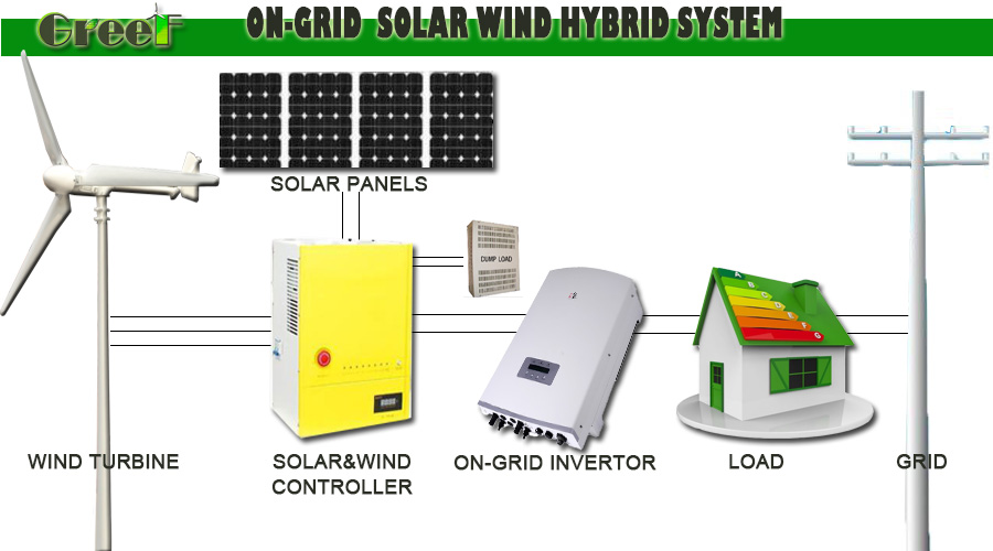 1kw 10kw Solar And Wind Power Systems For Home, Roof Mounted Wind Turbine