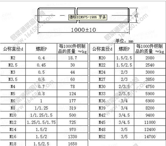 Full Threaded Steel Threaded Rod - Buy All Thread Rod  Specifications,Threaded Rod With Hole,Threaded Rods 8mm Product on  Alibaba com