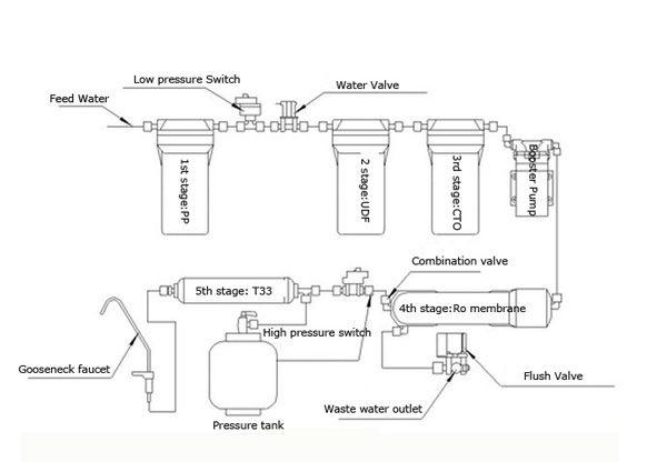 commercial reverse osmosis/ro water purifier  buy commercial, wiring diagram