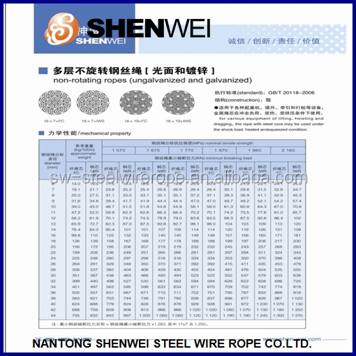 Non-rotation Steel Wire Rope - Buy Non-rotating Steel Wire Rope ...