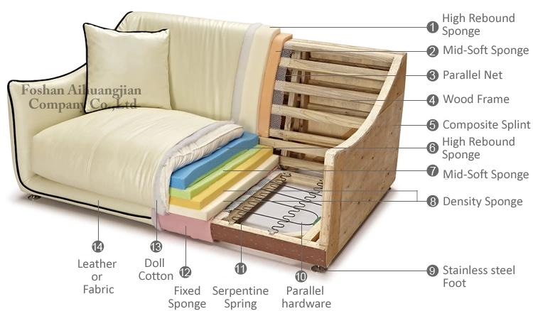 Sofa Making Process Hereo
