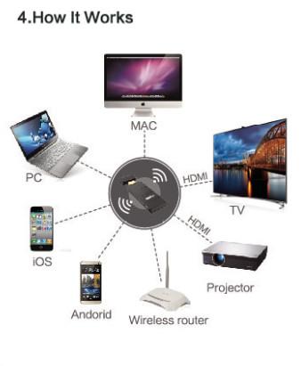 Branded iGear WIFI T.V Display Reciver Airplay DLNA HDMI Display ...