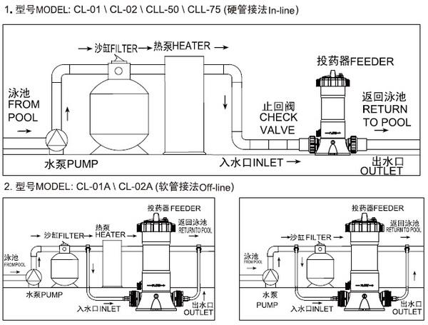 In Line Chlorine Feeder Pool Chemical Feeder Chlorinate Dispenser Buy Chlorinate Dispenser