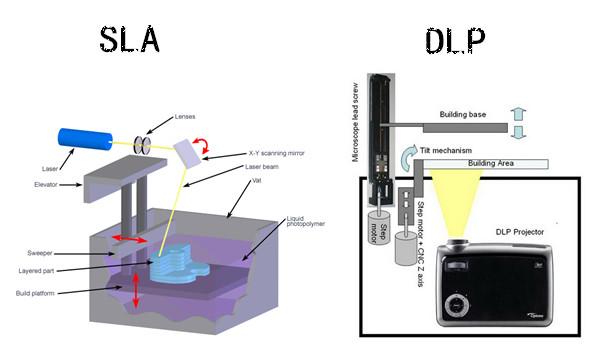 high quality dlp sla 3d printer buy dlp sla printer 3d printer sla 3d printer product on. Black Bedroom Furniture Sets. Home Design Ideas