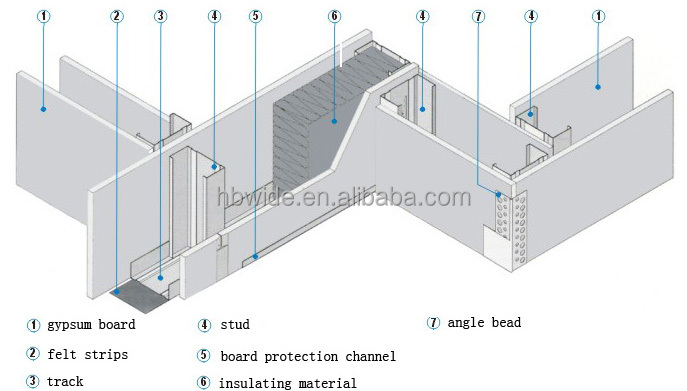 Drywall Casing Bead : Drywall angle corner bead wire mesh