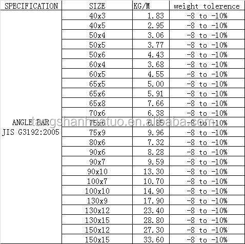 Steel Channel / Angle Iron Weights - Buy Steel Channel Iron ...