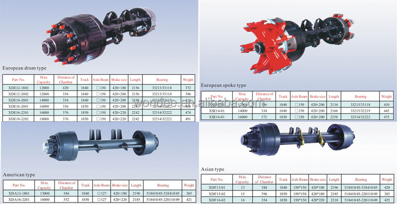 China Supplier Mercedes Benz Truck Rear Axle